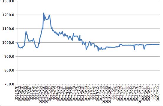 中国公路物流运价周指数报告(2020.7.24)