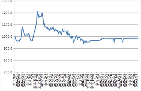 中国公路物流运价周指数报告(2020.8.28)